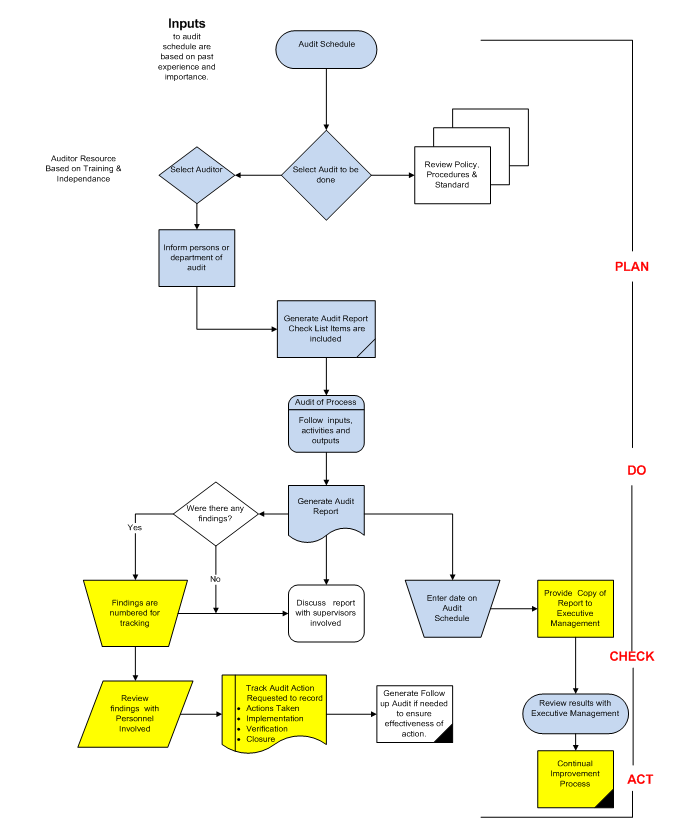 quality system diagram   22 wiring diagram images